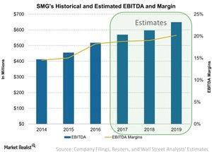 uploads///SMGs Historical and Estimated EBITDA and Margin