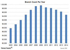 uploads/2015/01/Total-branches1.png