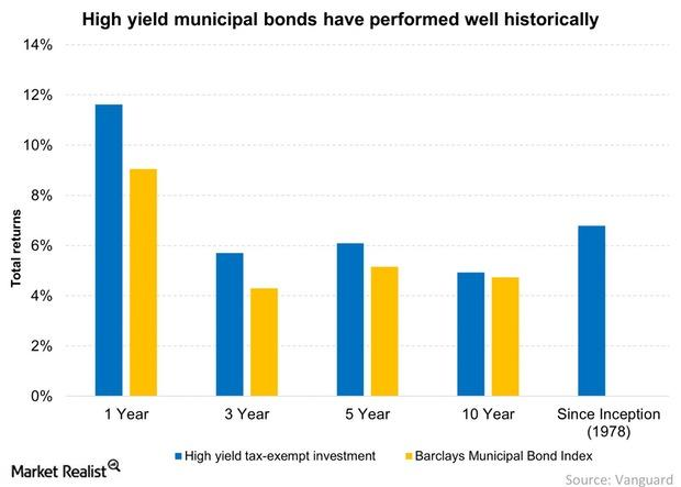 uploads///High yield municipal bonds have performed well historically