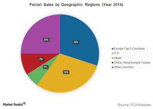 uploads/2016/01/Ferrari-Sales-by-Geographic-Regions-Year-20141.png