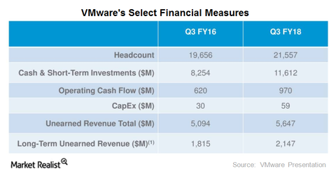 uploads/2017/12/VMware-cash-1.png