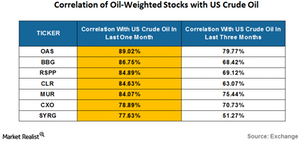 uploads/2016/07/correlation-of-oil-weighted-stocks-with-crude-oil-1.png