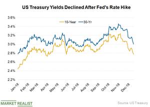 uploads///US Treasury Yields