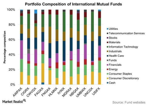 uploads///Portfolio Composition of International Mutual Funds
