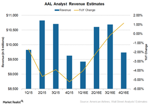 uploads///AAL revenue