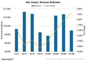 uploads/2016/04/AAL-revenue1.png