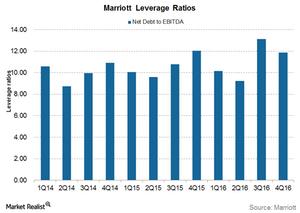 uploads///Marriott leverage