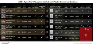uploads/2017/09/A10_Semiconductor_AMD_Ryzen-Pro-lineup-1.png