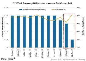 uploads/2015/10/52-Week-Treasury-Bill-Issuance-versus-Bid-Cover-Ratio-2015-10-191.jpg