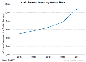 uploads/2015/07/craft-beer-market-share1.png