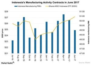 uploads///Indonesias Manufacturing Activity Contracts in June