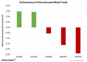 uploads///Performance of China focused Mutal Funds