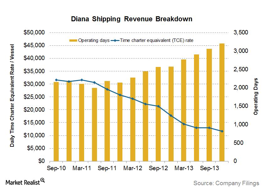 uploads///Diana Shipping TCE