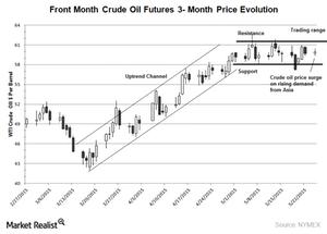 uploads///wti  mont chart May