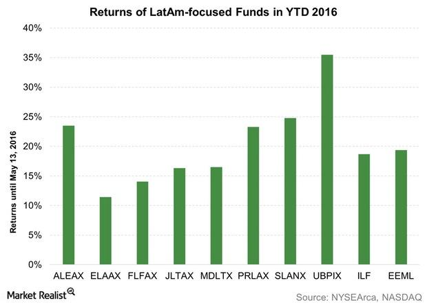 uploads///Returns of LatAm focused Funds in YTD