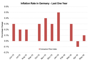 uploads///German inflation
