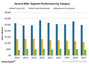 uploads/2016/03/General-Mills-Segment-Performance-by-Category-2016-03-291.jpg