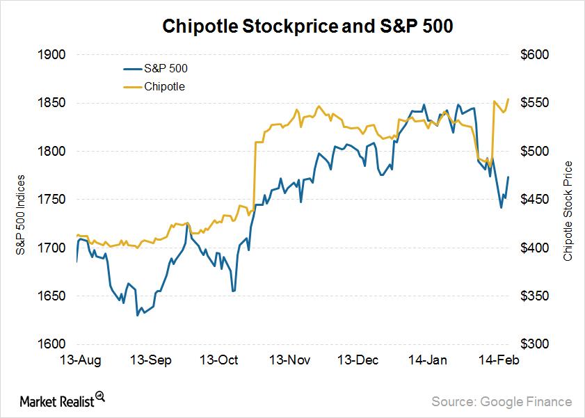 uploads///Chipotle stockprice and SP