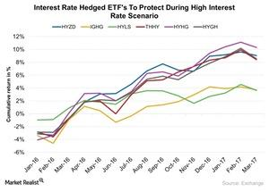uploads///Interest Rate Hedged ETFs To Protect During High Interest Rate Scenario
