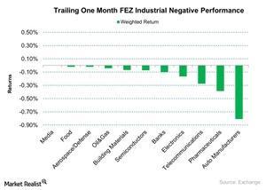 uploads/2015/10/Trailing-One-Month-FEZ-Industrial-Negative-Performance-2015-10-211.jpg