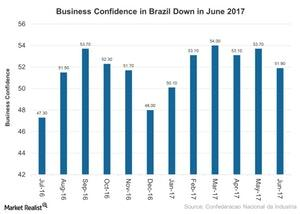 uploads///Business Confidence in Brazil Down in June