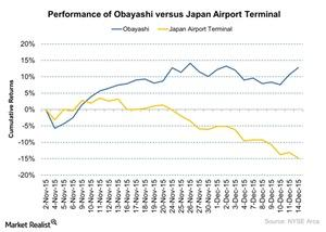 uploads///Performance of Obayashi versus Japan Airport Terminal