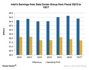 uploads///A_Semiconductors_INTC_data center Q earnings estimate