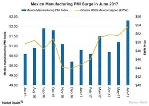 uploads///Mexico Manufacturing PMI Surge in June