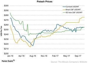 uploads/2017/11/Potash-Prices-2017-11-06-1-1.jpg