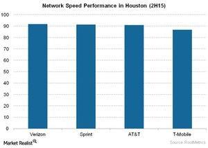 uploads/2015/12/Telecom-Network-Speed-Performance-in-Houston-2H151.jpg