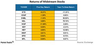 uploads/2016/06/returns-of-midstream-stocks-3-1.png