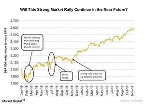 uploads/2017/11/Market-rally-3-1.jpg
