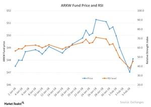 uploads///ARKW Fund Price and RSI
