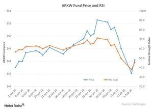 uploads/2018/02/ARKW-Fund-Price-and-RSI-2018-02-07-1.jpg