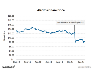 uploads/2015/01/ARCP-price1.png