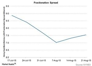 uploads///fractionation spread