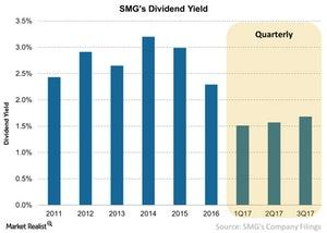 uploads///SMGs Dividend Yield