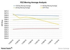 uploads/2015/11/FEZ-Moving-Average-Analysis-2015-11-111.jpg