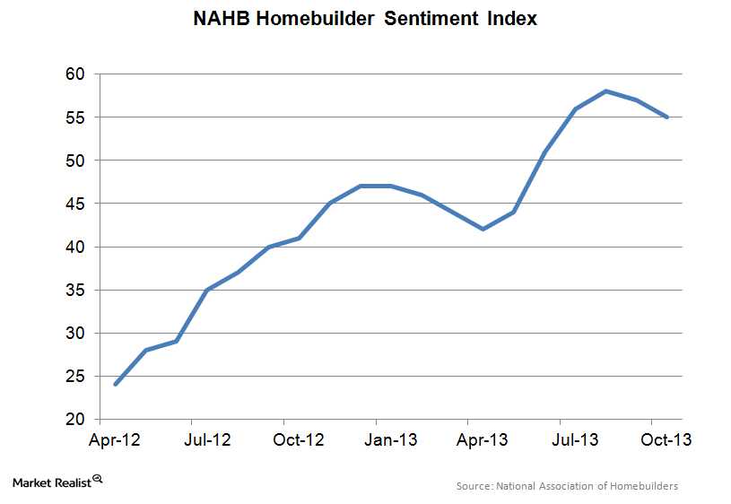 uploads///NAHB Housing Market Index