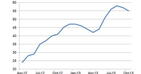uploads/2013/10/NAHB-Housing-Market-Index1.png