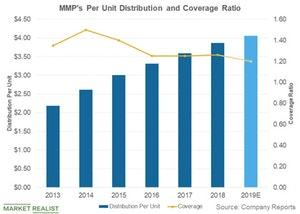 uploads/2019/05/per-unit-dist-and-coverage-1.jpg