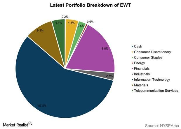 uploads///Latest Portfolio Breakdown of EWT