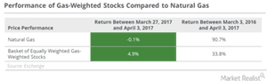 uploads/2017/04/gas-weighted-stocks-return-1.png