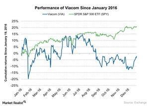uploads/2017/05/Performance-of-Viacom-Since-January-2016-2017-01-16-1.jpg
