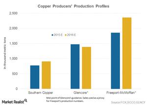 uploads/2016/01/part-7-copper-supply1.png
