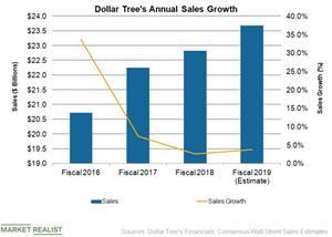 uploads/2019/03/DLTR-Sales-1.png