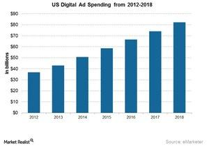 uploads/2015/08/US-digital-ad-spend1.jpg