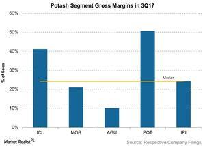 uploads/2017/11/Potash-Segment-Gross-Margins-in-3Q17-2017-11-14-1.jpg