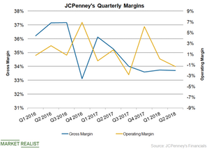 uploads///JCP Margins Q
