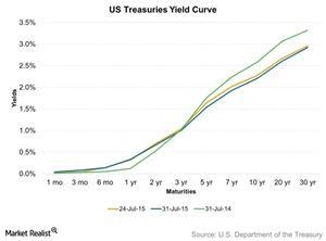 uploads/2015/08/US-Treasuries-Yield-Curve-2015-07-311.jpg